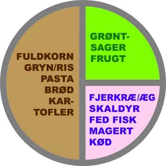 kost_tallerkenmodel_E_Marina_Aagaard_fitness_blog