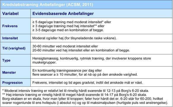 ACSM_konditionstræning_retningslinjer