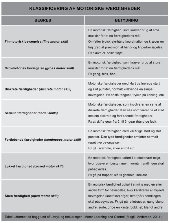 Klassificering_af_Motoriske_Færdigheder_og_Begreber