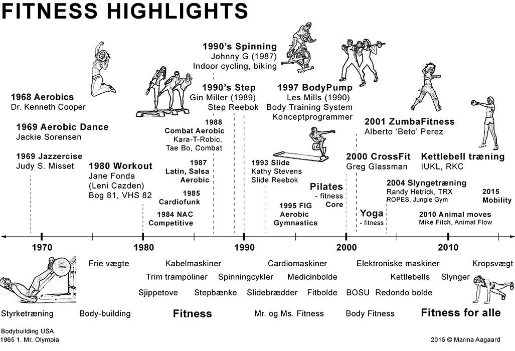 træningsprogram fitness