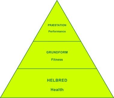 Fysisk_form_og_performance_tre_lag_Marina_Aagaard_fitness_blog
