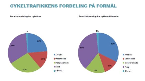 Cykling_statistik_kilde_TU_2009-2011