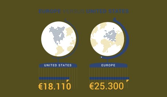 Europe_Active_US_versus_EU