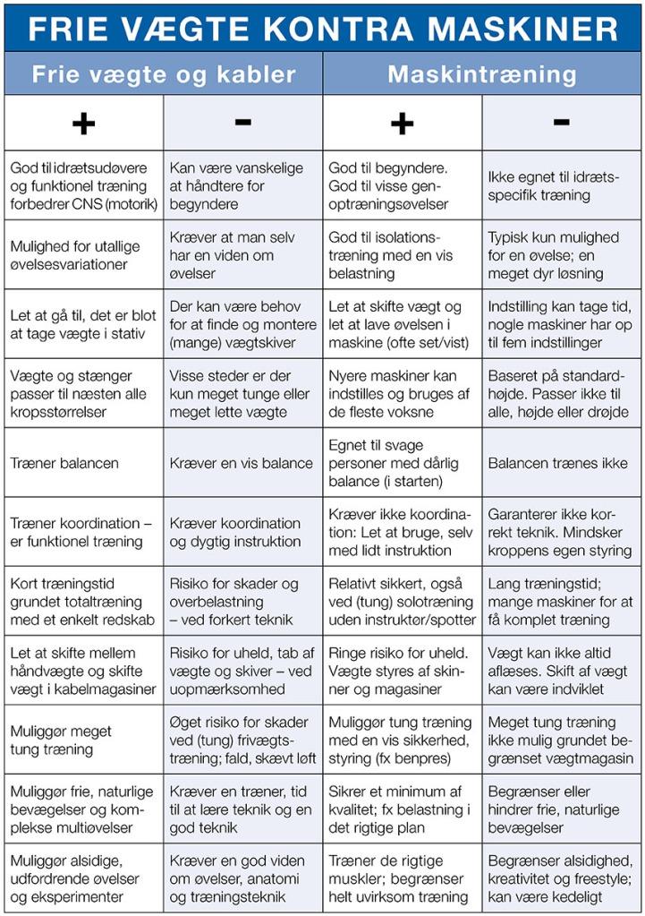 Fitness_maskiner_versus_vaegte-Marina-Aagaard-Fitness-blog