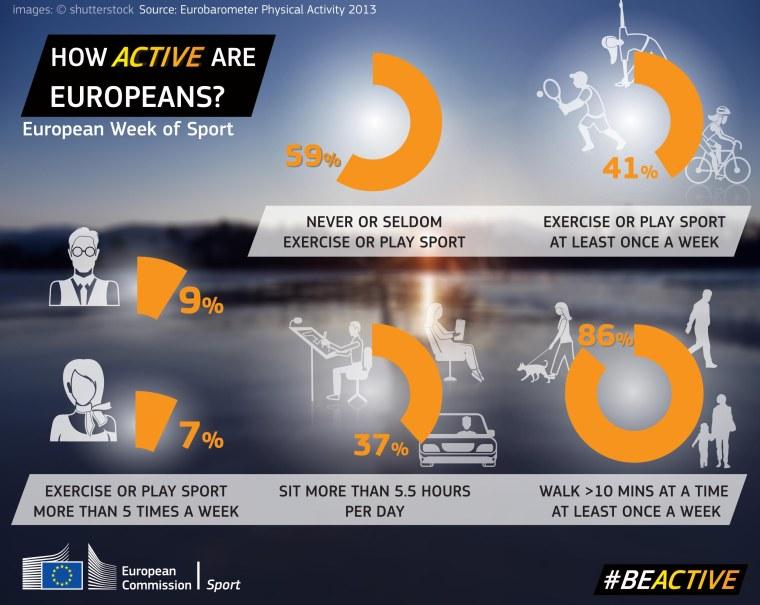 How_active_are_europeans_EU_sport_og_fitness