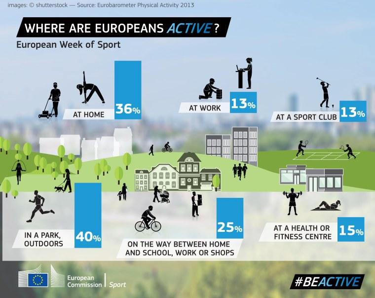 Where_are_europeans_active_EU_motion_udendørs_og_inde