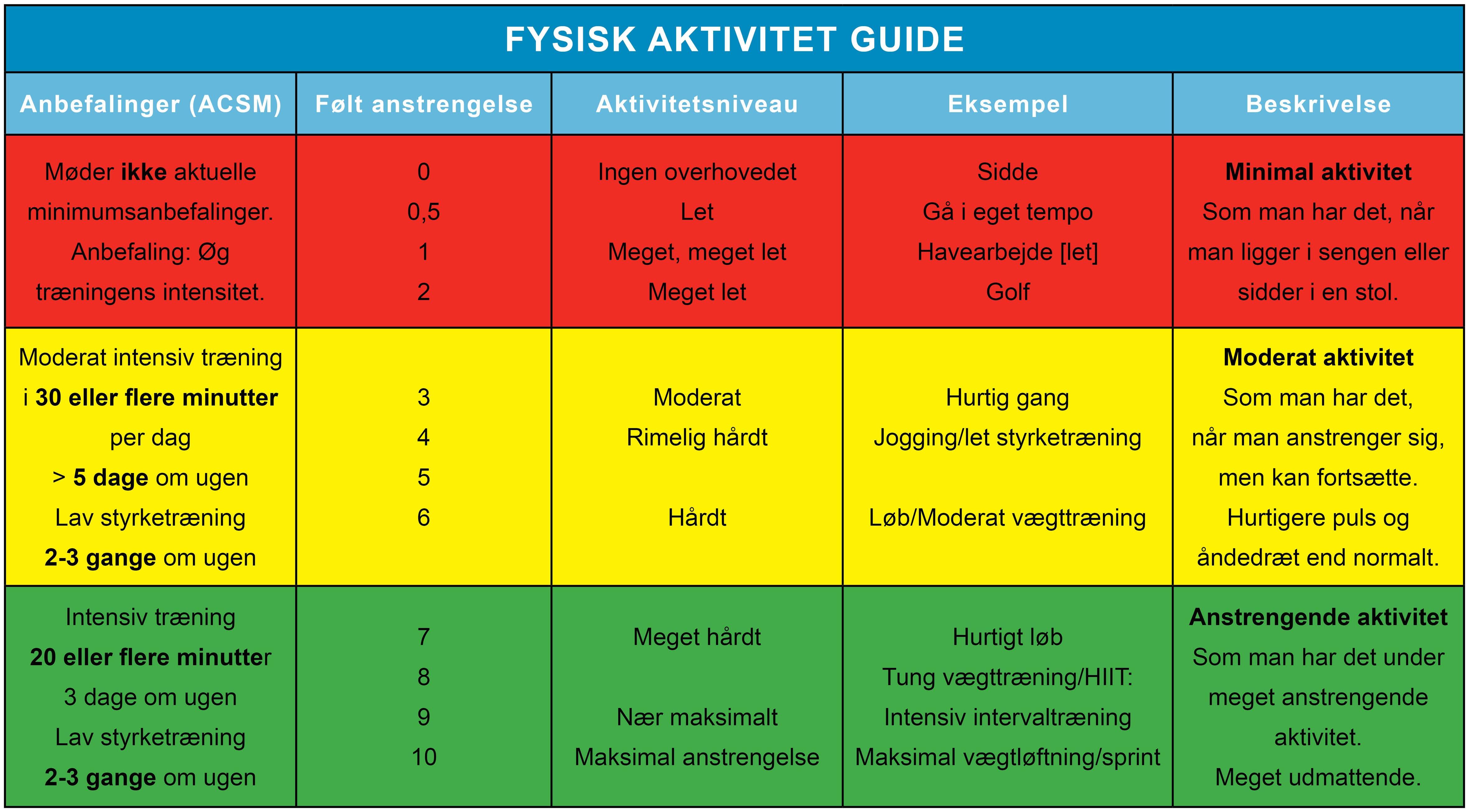 anbefalinger for fysisk aktivitet