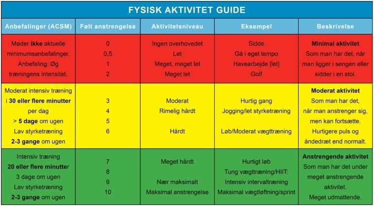 Fysisk_aktivitet_anbefalinger_ACSM_Barbell_Medicine_JF