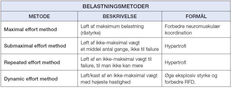 Styrke_fitness_belastningsmetoder_Marina_Aagaard_blog