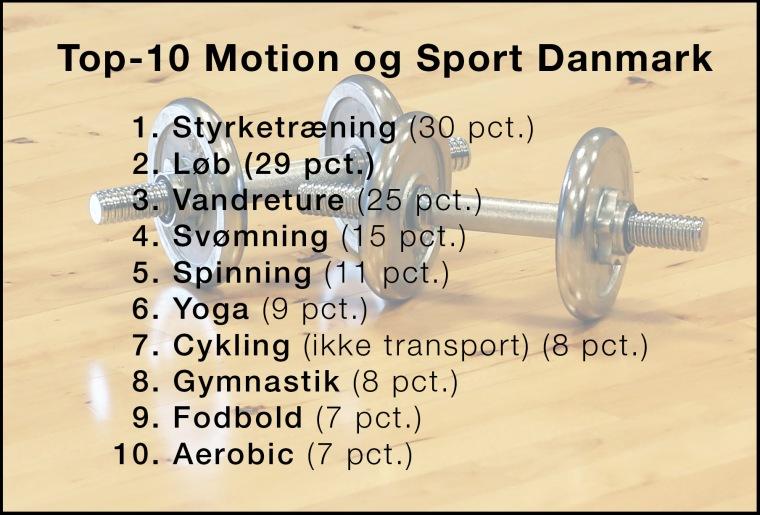 Top-10_Motion_og_Sport_Danmark_Marina_Aagaard_blog