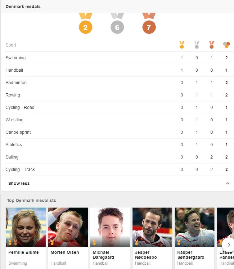 danske medaljer ved ol 2016