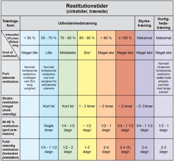 Restitution_Restitutionstider_Traening