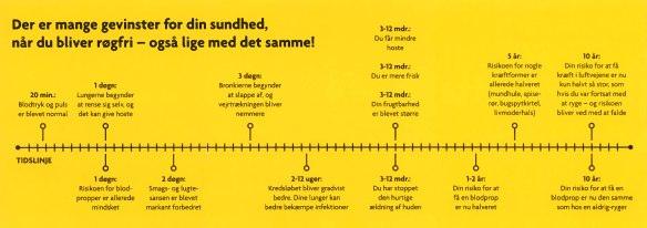 Sundhedsstyrelsen_Rygestop_brochure_grafik_Marina_Aagaard_blog