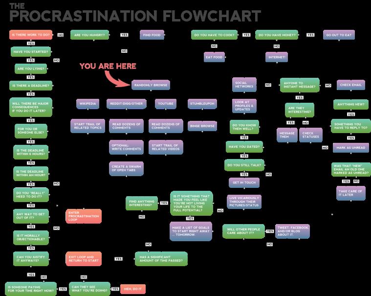 Flowdiagram_Procrastination_Overspringshandlinger