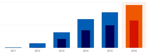 blogging_wp_stats