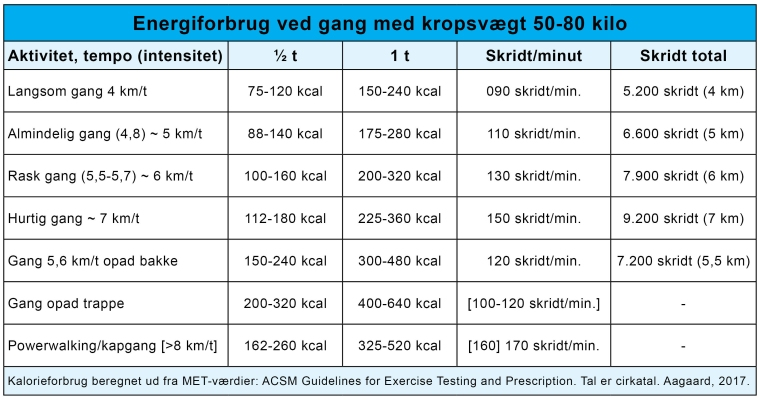 Tabel_Kalorieforbrænding_hastighed_skridt_Gang_som_motion_Marina_Aagaard_blog