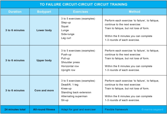 To_Failure_Circuit_Circuit_Circuit_training_Marina_Aagaard_fitness_blog