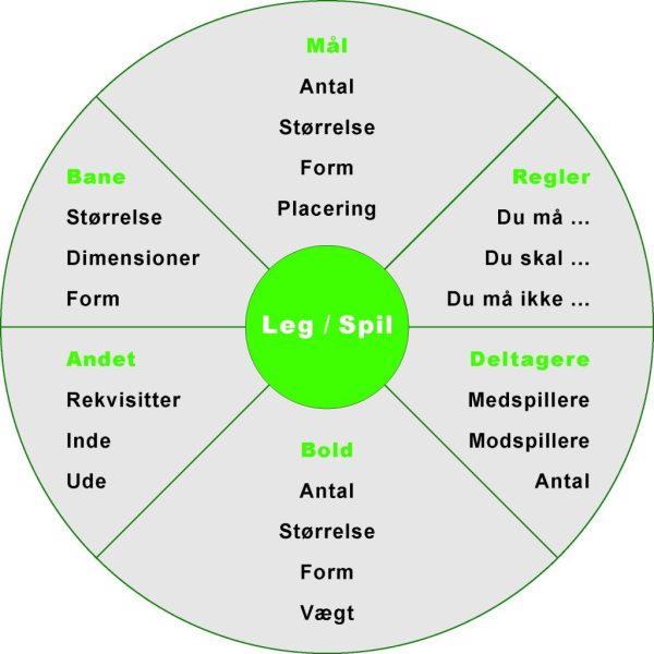 Spiludvikling_spil_leg_motion_programdesign_Marina_Aagaard_blog